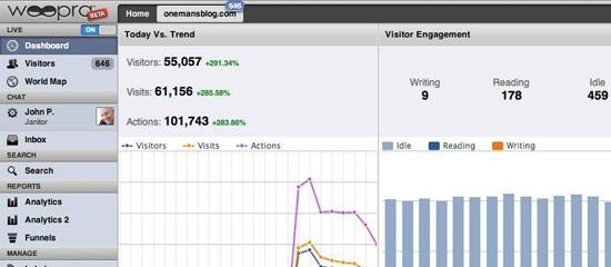 100000 Visitors in Woopra 5 Great Alternatives to Google Analytics